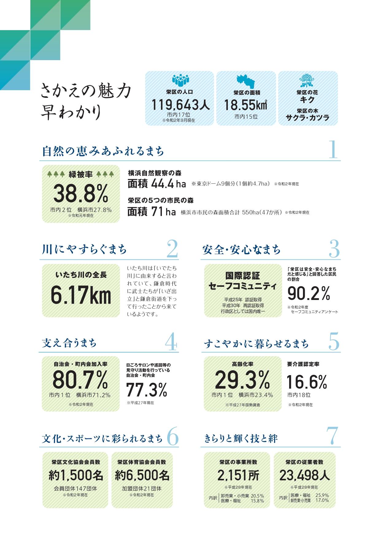 Vol.6 栄区の魅力を数字でご紹介!